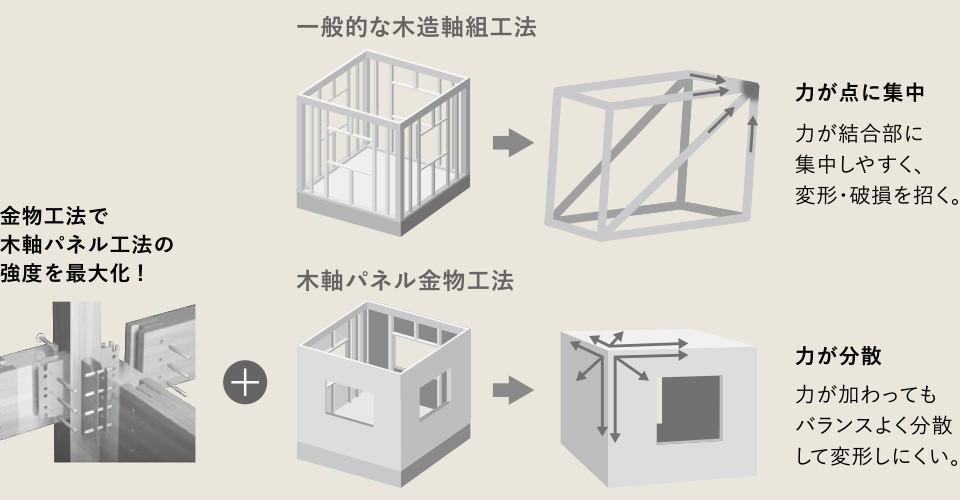 木軸パネル金物工法